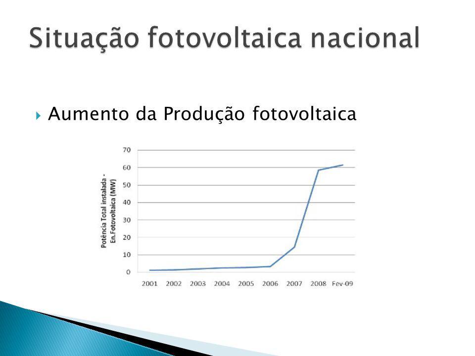 Aumento da Produção fotovoltaica