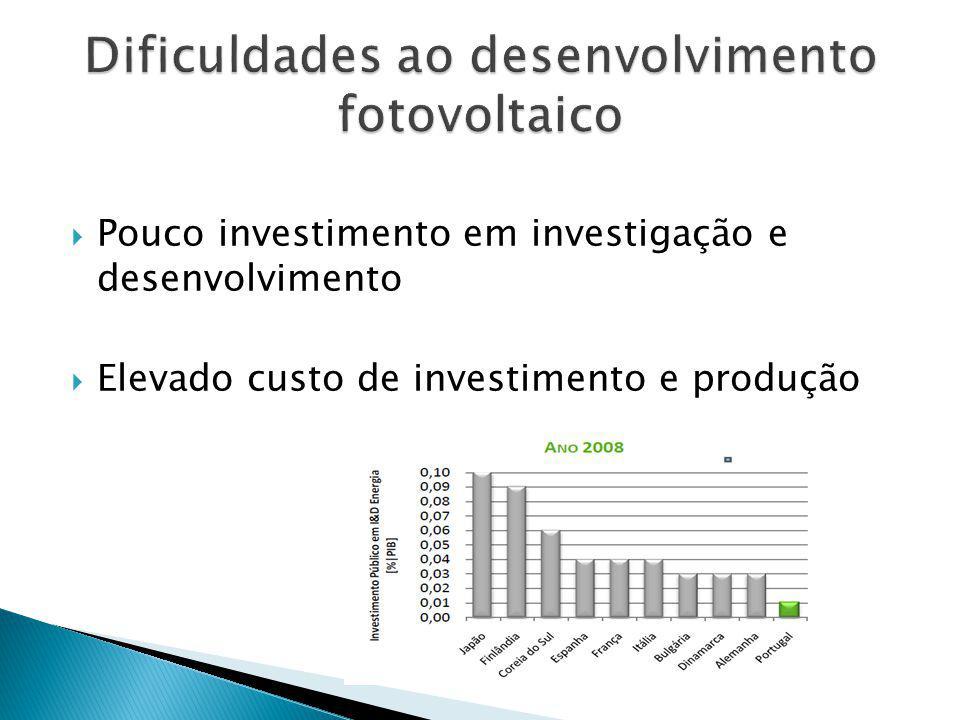 Pouco investimento em investigação e desenvolvimento Elevado custo de investimento e produção