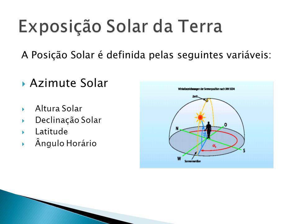 A Posição Solar é definida pelas seguintes variáveis: Azimute Solar Altura Solar Declinação Solar Latitude Ângulo Horário
