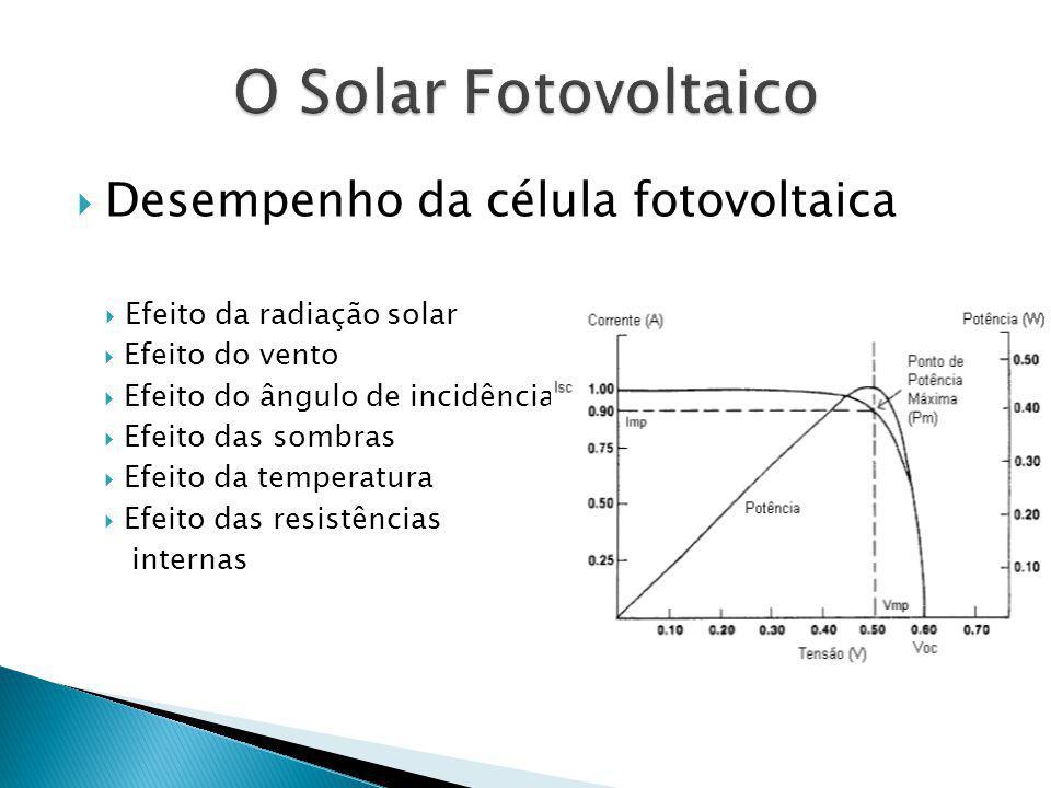 Desempenho da célula fotovoltaica Efeito da radiação solar Efeito do vento Efeito do ângulo de incidência Efeito das sombras Efeito da temperatura Efeito das resistências internas