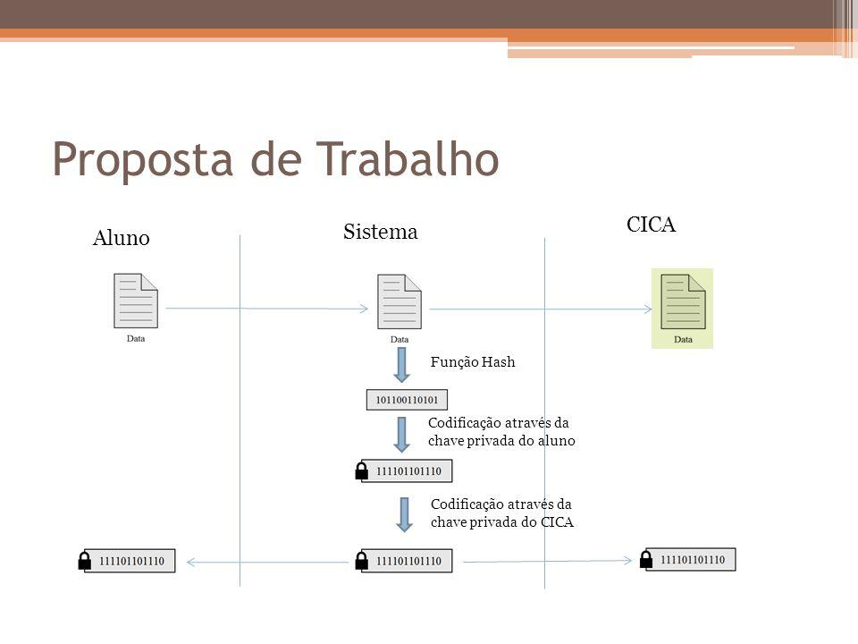 Proposta de Trabalho Sistema CICA Aluno Função Hash Codificação através da chave privada do aluno Codificação através da chave privada do CICA