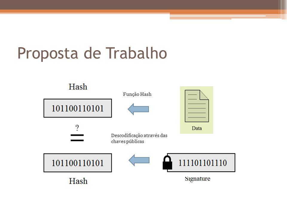 Proposta de Trabalho Descodificação através das chaves públicas Função Hash