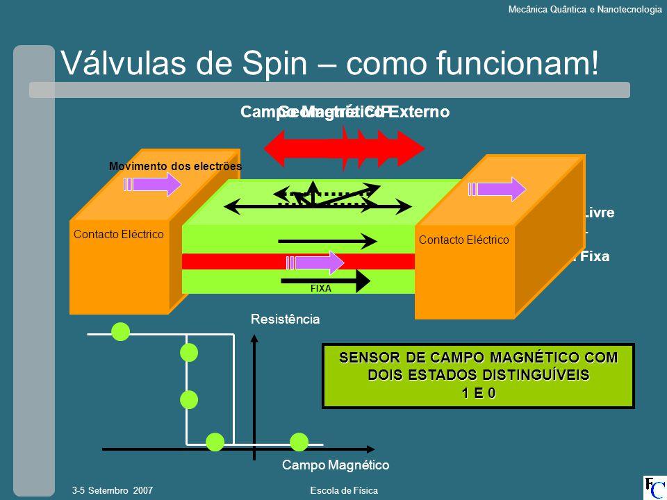 Escola de Física3-5 Setembro 2007 Mecânica Quântica e Nanotecnologia Válvulas de Spin – como funcionam! Camada Magnética Fixa Espaçador Condutor Não M
