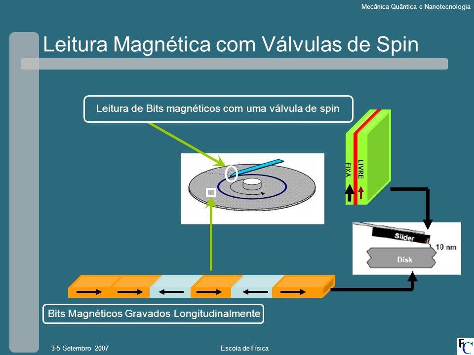 Escola de Física3-5 Setembro 2007 Mecânica Quântica e Nanotecnologia Leitura Magnética com Válvulas de Spin Leitura de Bits magnéticos com uma válvula