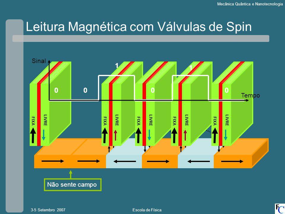 Escola de Física3-5 Setembro 2007 Mecânica Quântica e Nanotecnologia Leitura Magnética com Válvulas de Spin FIXA LIVRE FIXA LIVRE FIXA LIVRE FIXA LIVR