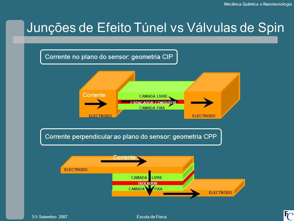 Escola de Física3-5 Setembro 2007 Mecânica Quântica e Nanotecnologia Junções de Efeito Túnel vs Válvulas de Spin CAMADA FIXA CAMADA LIVRE ELECTRODO ES