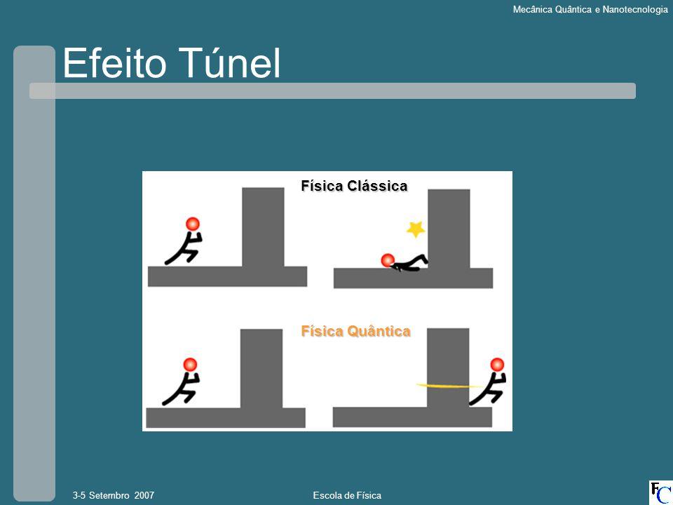 Escola de Física3-5 Setembro 2007 Mecânica Quântica e Nanotecnologia Efeito Túnel Partícula Barreira Partícula não consegue atravessar a barreira Onda pode ser reflectida na parede…ou parte transmitida através da barreira Física Clássica Física Quântica
