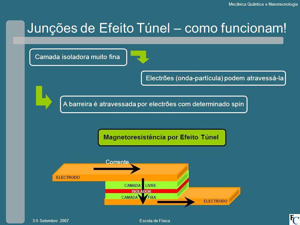 Escola de Física3-5 Setembro 2007 Mecânica Quântica e Nanotecnologia Junções de Efeito Túnel – como funcionam! CAMADA FIXA CAMADA LIVRE Corrente ELECT