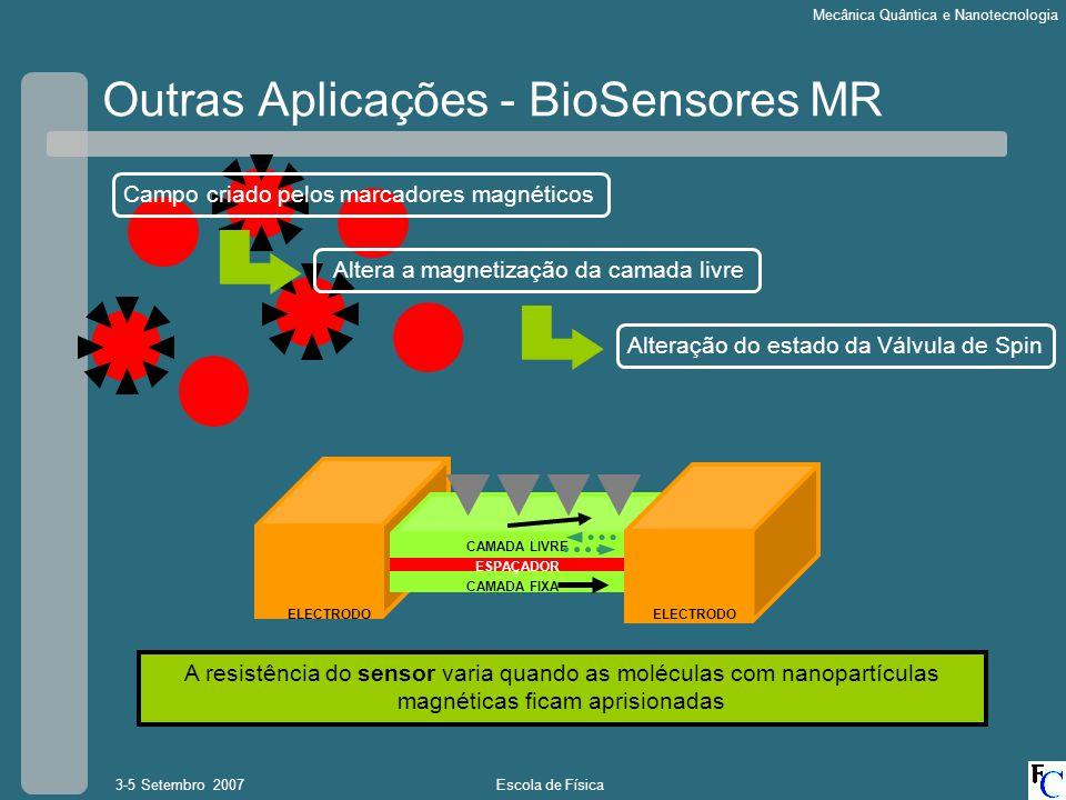 Escola de Física3-5 Setembro 2007 Mecânica Quântica e Nanotecnologia Outras Aplicações - BioSensores MR CAMADA FIXA CAMADA LIVRE ELECTRODO ESPAÇADOR C