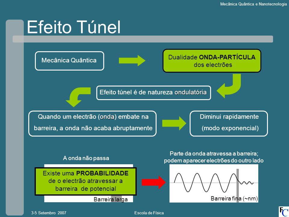 Escola de Física3-5 Setembro 2007 Mecânica Quântica e Nanotecnologia Mecânica Quântica ondulatória Efeito túnel é de natureza ondulatória onda Quando