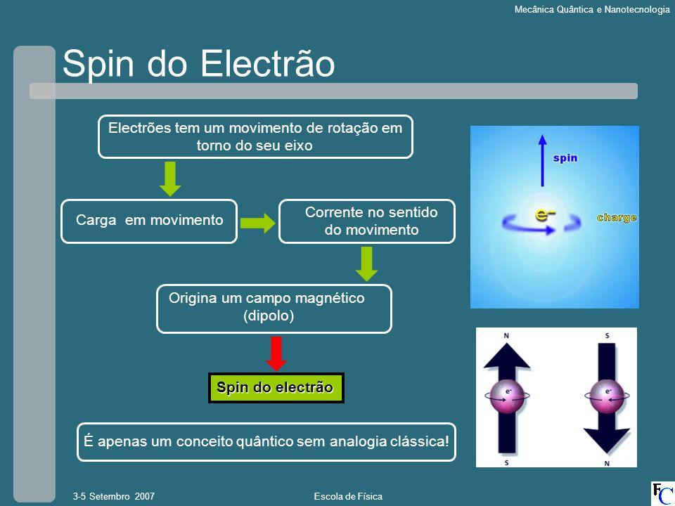 Escola de Física3-5 Setembro 2007 Mecânica Quântica e Nanotecnologia Carga em movimento Spin do Electrão Electrões tem um movimento de rotação em torn