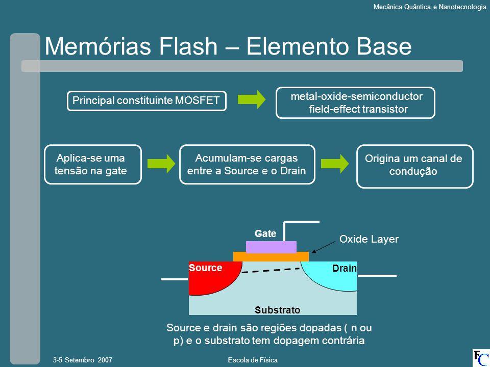 Escola de Física3-5 Setembro 2007 Mecânica Quântica e Nanotecnologia Memórias Flash – Elemento Base metal-oxide-semiconductor field-effect transistor Principal constituinte MOSFET Source Drain Gate Oxide Layer Source e drain são regiões dopadas ( n ou p) e o substrato tem dopagem contrária Substrato Aplica-se uma tensão na gate Acumulam-se cargas entre a Source e o Drain Origina um canal de condução