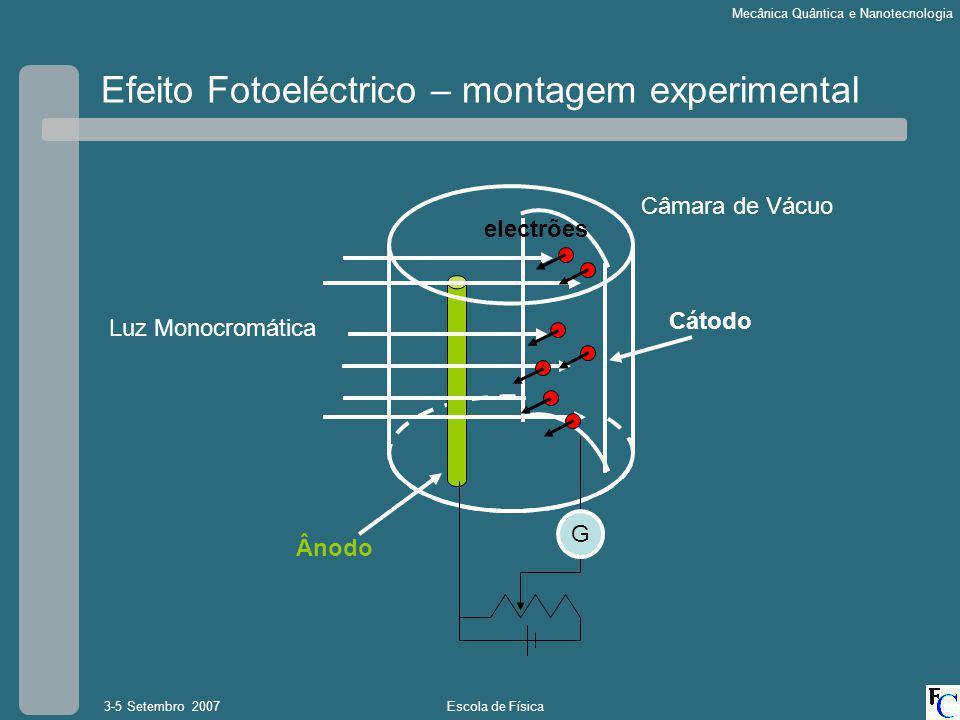 Escola de Física3-5 Setembro 2007 Mecânica Quântica e Nanotecnologia Efeito Fotoeléctrico – montagem experimental Luz Monocromática G Câmara de Vácuo electrões Ânodo Cátodo