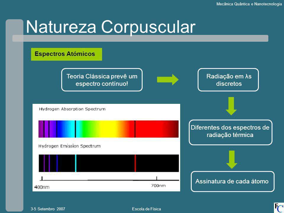 Escola de Física3-5 Setembro 2007 Mecânica Quântica e Nanotecnologia Natureza Corpuscular Espectros Atómicos Diferentes dos espectros de radiação térmica Radiação em λs discretos Assinatura de cada átomo Teoria Clássica prevê um espectro contínuo!