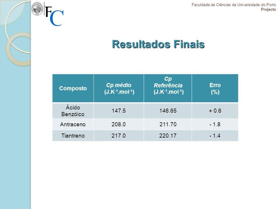 Resultados Finais Composto Cp médio (J.K -1.mol -1 ) Cp Referência (J.K -1.mol -1 ) Erro (%) Ácido Benzóico 147.5146.65+ 0.6 Antraceno208.0211.70- 1.8