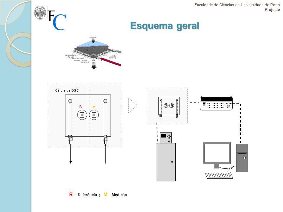 Esquema geral R – Referência ; M - Medição Faculdade de Ciências da Universidade do Porto Projecto R M Célula de DSC