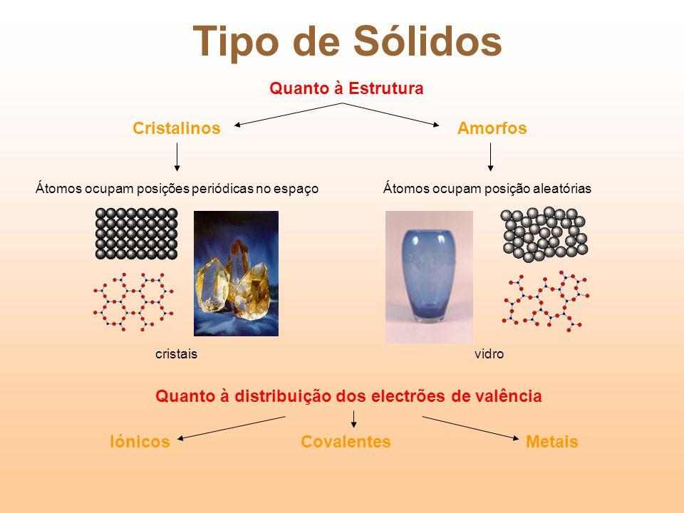 Tipo de Sólidos AmorfosCristalinos Átomos ocupam posições periódicas no espaçoÁtomos ocupam posição aleatórias cristaisvidro Quanto à Estrutura Quanto