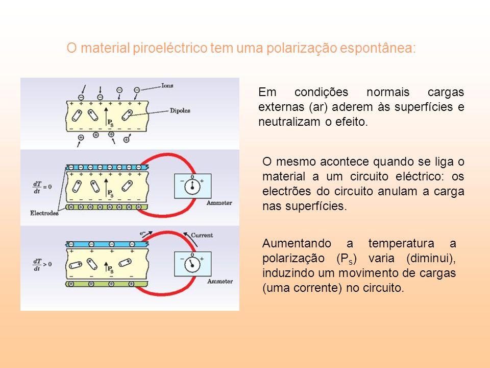 O material piroeléctrico tem uma polarização espontânea: Em condições normais cargas externas (ar) aderem às superfícies e neutralizam o efeito. O mes