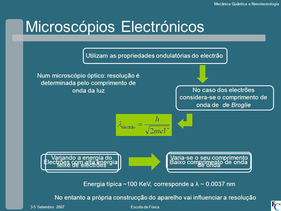 Escola de Física3-5 Setembro 2007 Mecânica Quântica e Nanotecnologia Microscópios Electrónicos Não é possivel usar lentes ópticas para electrões Lentes Magnéticas Reduz a resolução do microscópio Deixa de depender apenas da energia do feixe