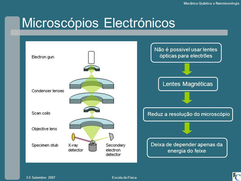 Escola de Física3-5 Setembro 2007 Mecânica Quântica e Nanotecnologia Microscópio Electrónico de Transmissão O primeiro TEM foi construído em 1938 por Albert Prebus e James Hillier Feixe de Electrões é transmitido através da amostra
