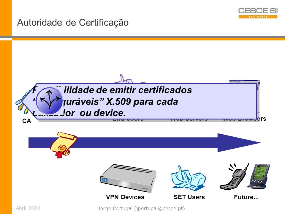 Abril 2004 Jorge Portugal (jportugal@cesce.pt) Autoridade de Certificação Web Servers Web BrowsersVPN Devices SET Users End Users CA Future... Possibi