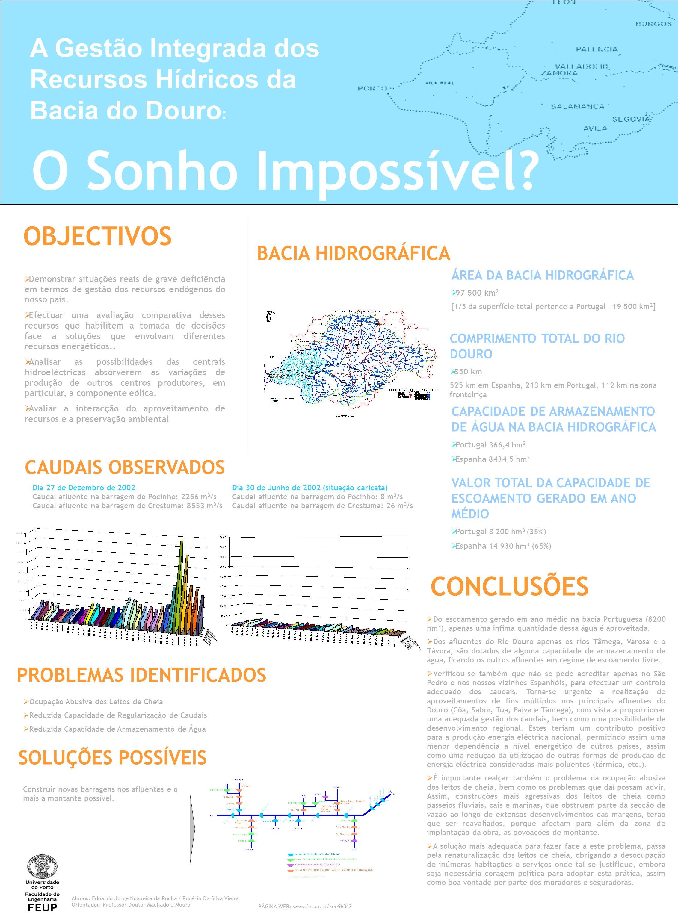 A Gestão Integrada dos Recursos Hídricos da Bacia do Douro : O Sonho Impossível.