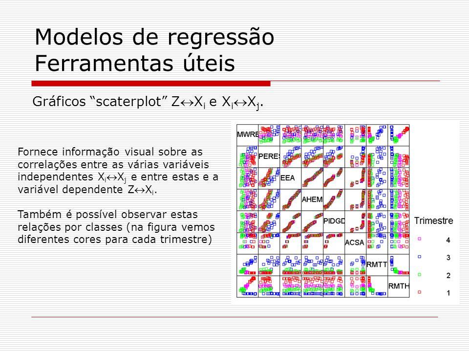 Modelos de regressão Ferramentas úteis Gráficos CCF (Cross-correlation funtion) Permitem avaliar as dependências temporais (atrasos e avanços) entre a variável dependente e as variáveis explicadoras.