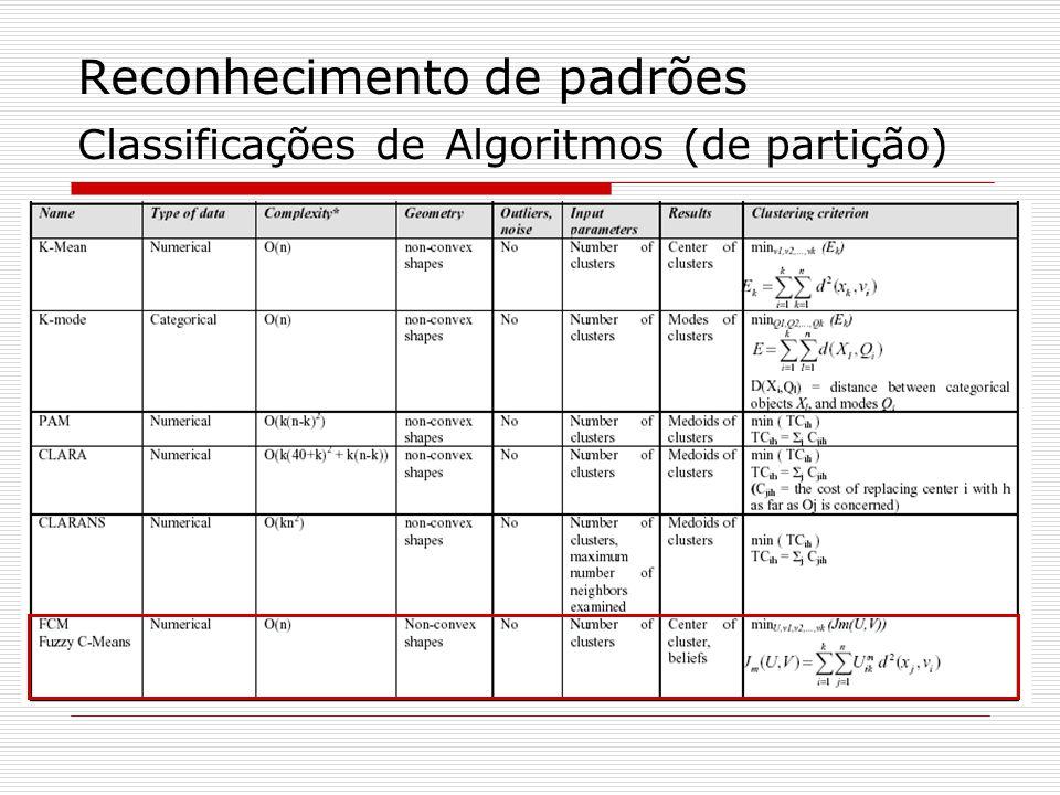 Reconhecimento de padrões Classificações de Algoritmos (de partição)