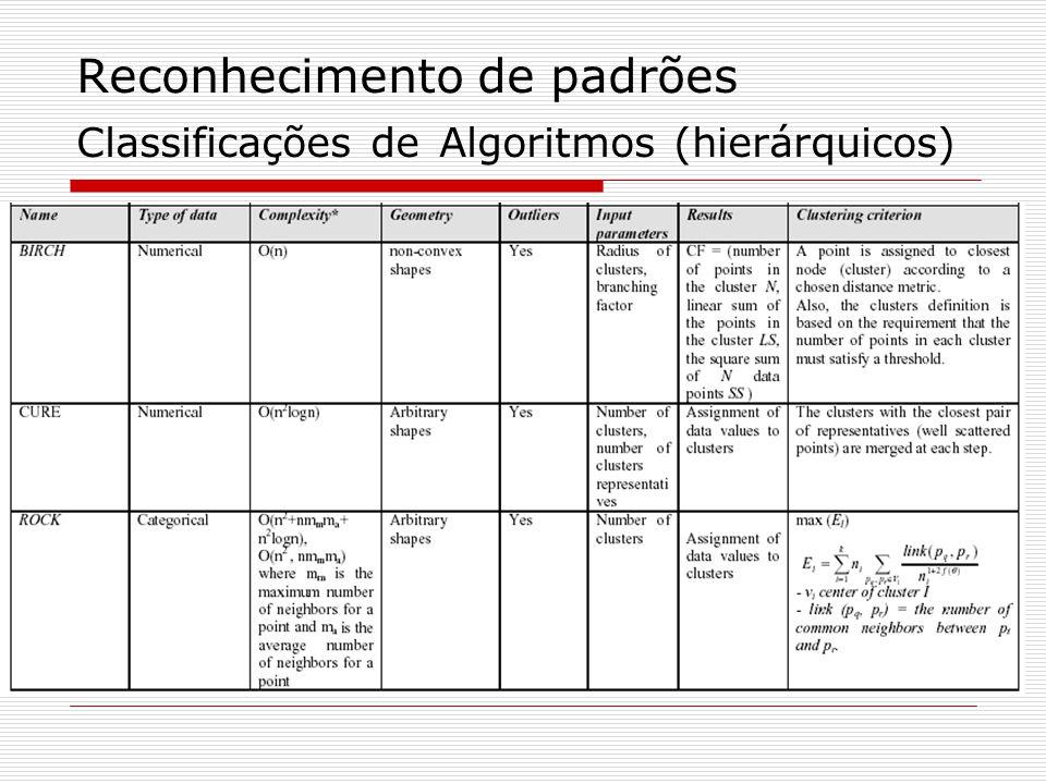 Reconhecimento de padrões Classificações de Algoritmos (hierárquicos)
