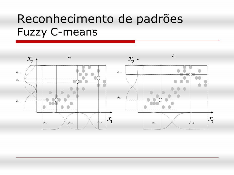 Reconhecimento de padrões Fuzzy C-means (indicadores de validação) Coeficiente de partição Coeficiente de entropia da partição