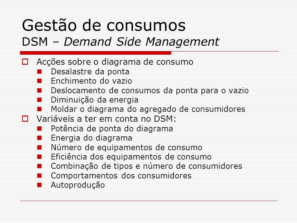 Gestão de consumos DSM – Demand Side Management Acções sobre o diagrama de consumo Desalastre da ponta Enchimento do vazio Deslocamento de consumos da
