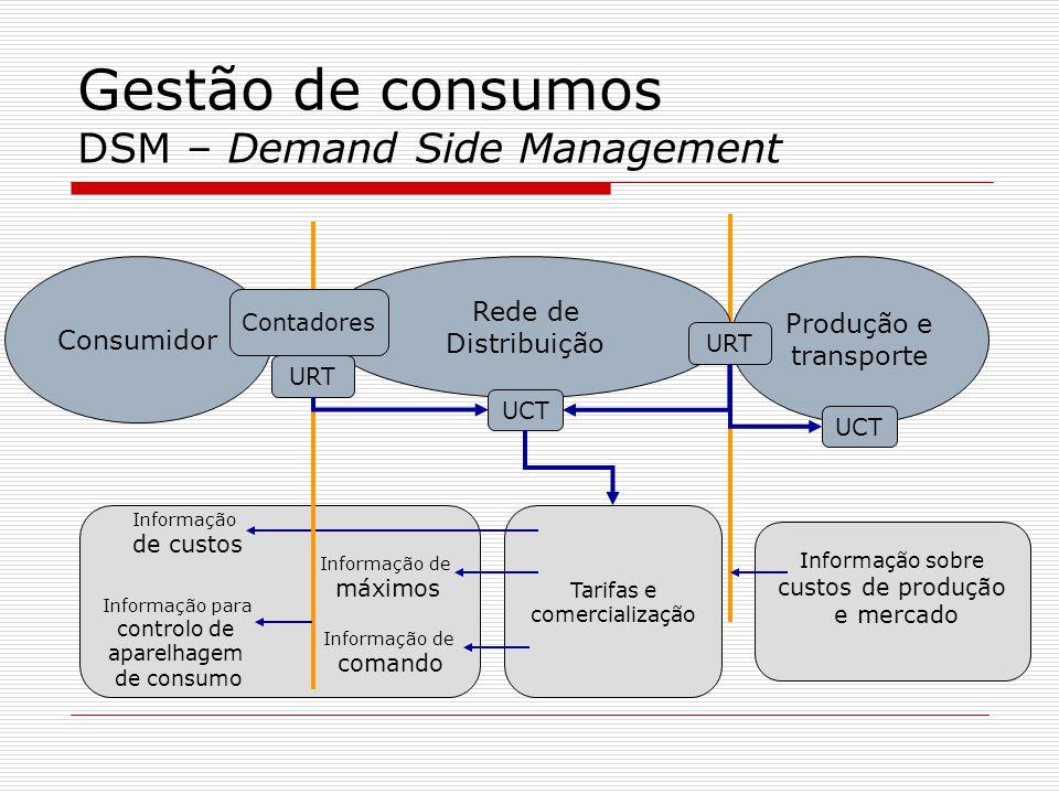 Informação sobre custos de produção e mercado Tarifas e comercialização Consumidor Produção e transporte Rede de Distribuição Informação de custos Inf
