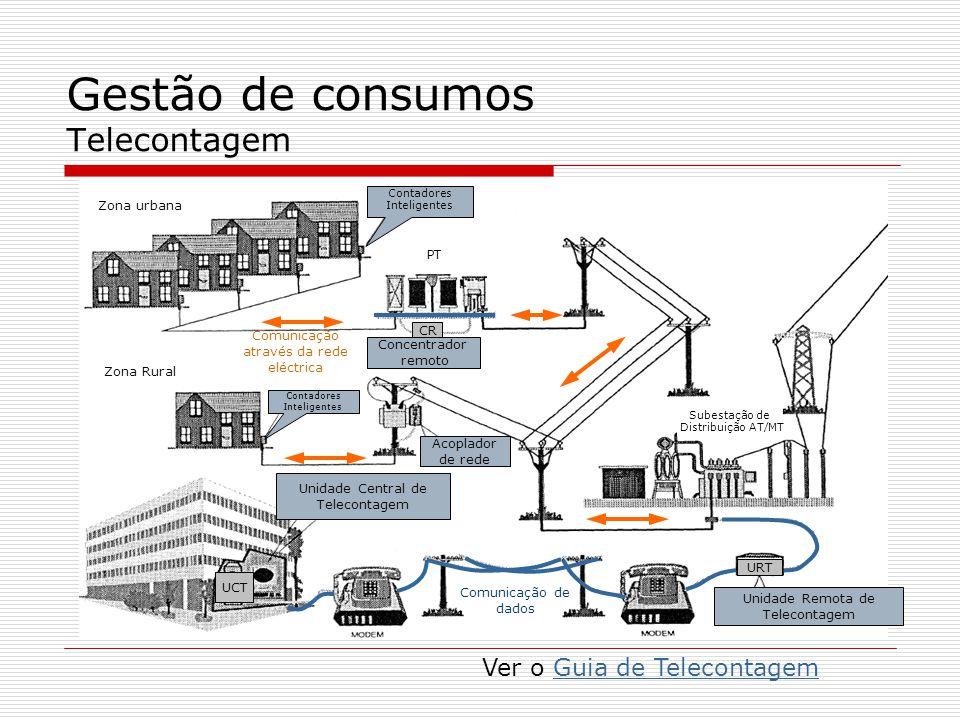Gestão de consumos Telecontagem Zona urbana Contadores Inteligentes PT Contadores Inteligentes Zona Rural Subestação de Distribuição AT/MT Concentrado