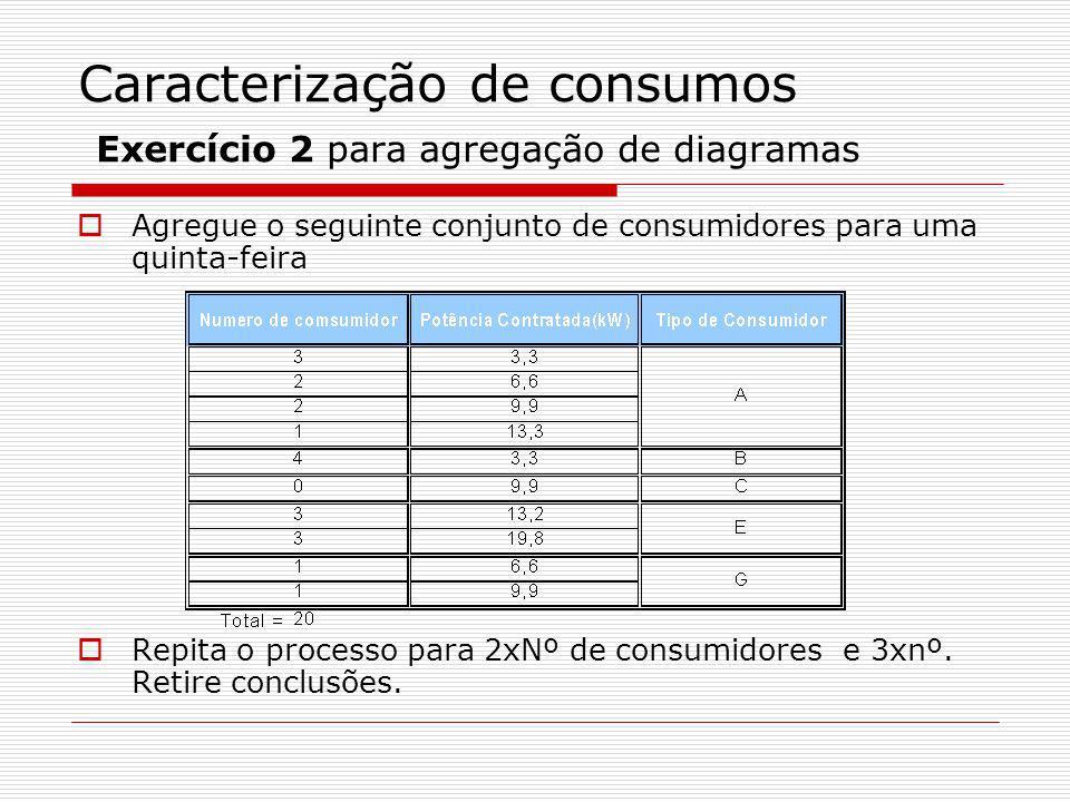 Caracterização de consumos Exercício 2 para agregação de diagramas Agregue o seguinte conjunto de consumidores para uma quinta-feira Repita o processo