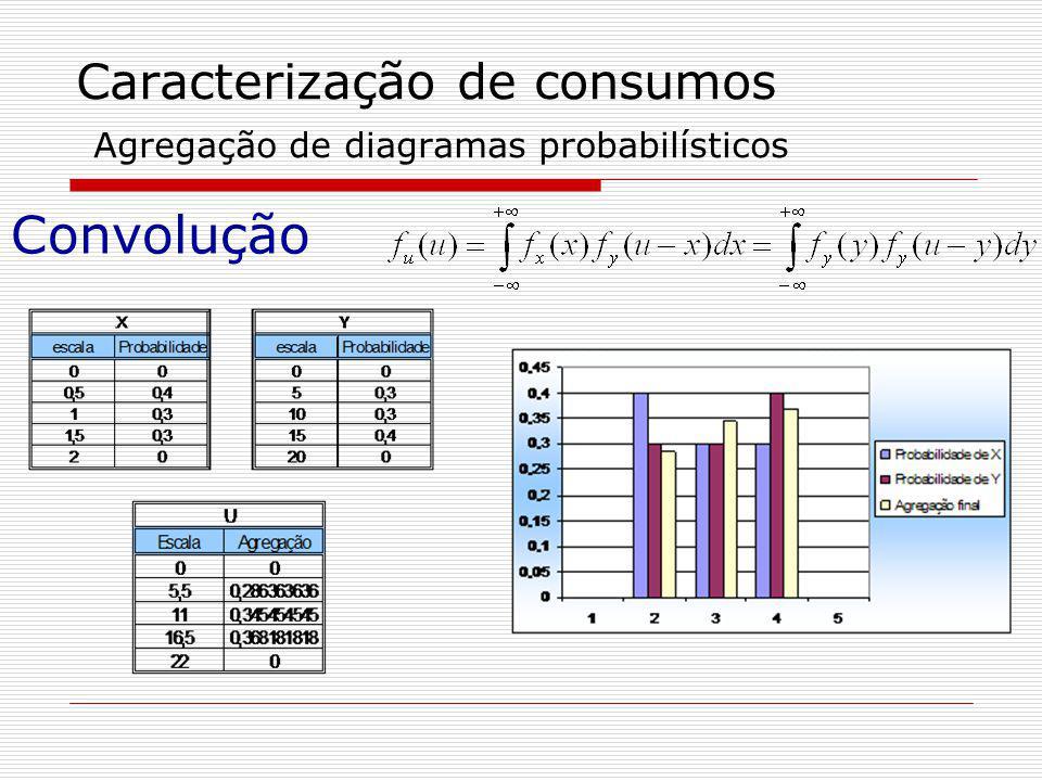 Caracterização de consumos Agregação de diagramas probabilísticos Convolução
