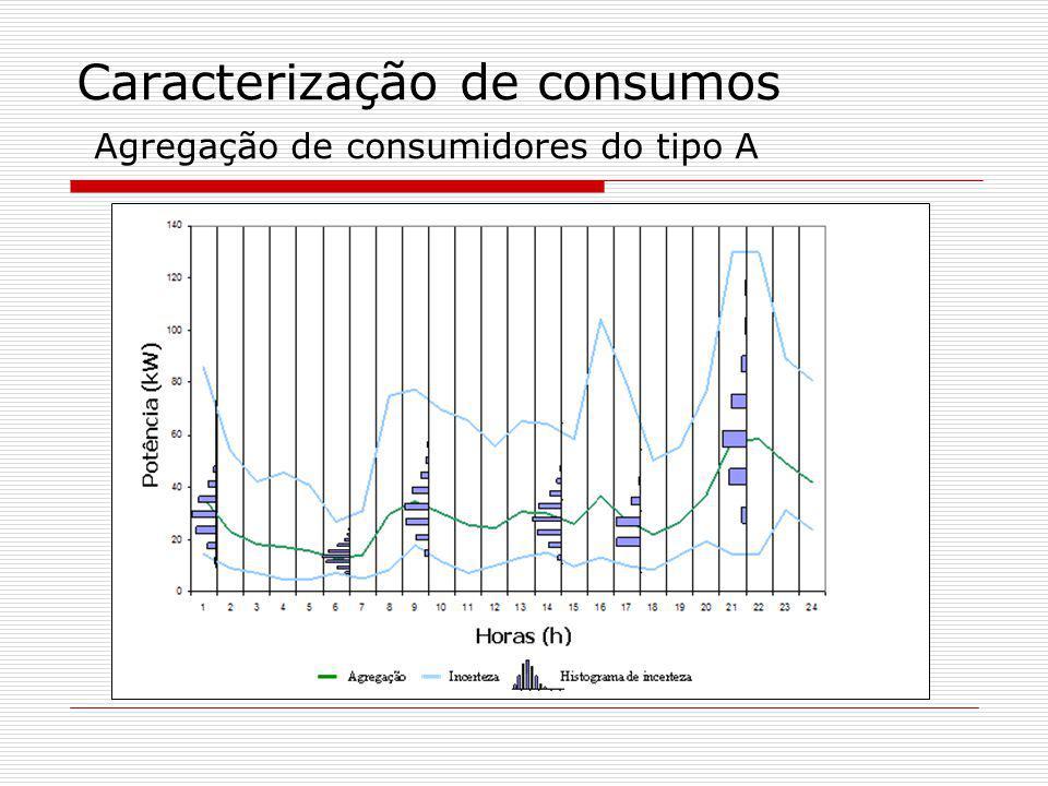 Caracterização de consumos Agregação de consumidores do tipo A