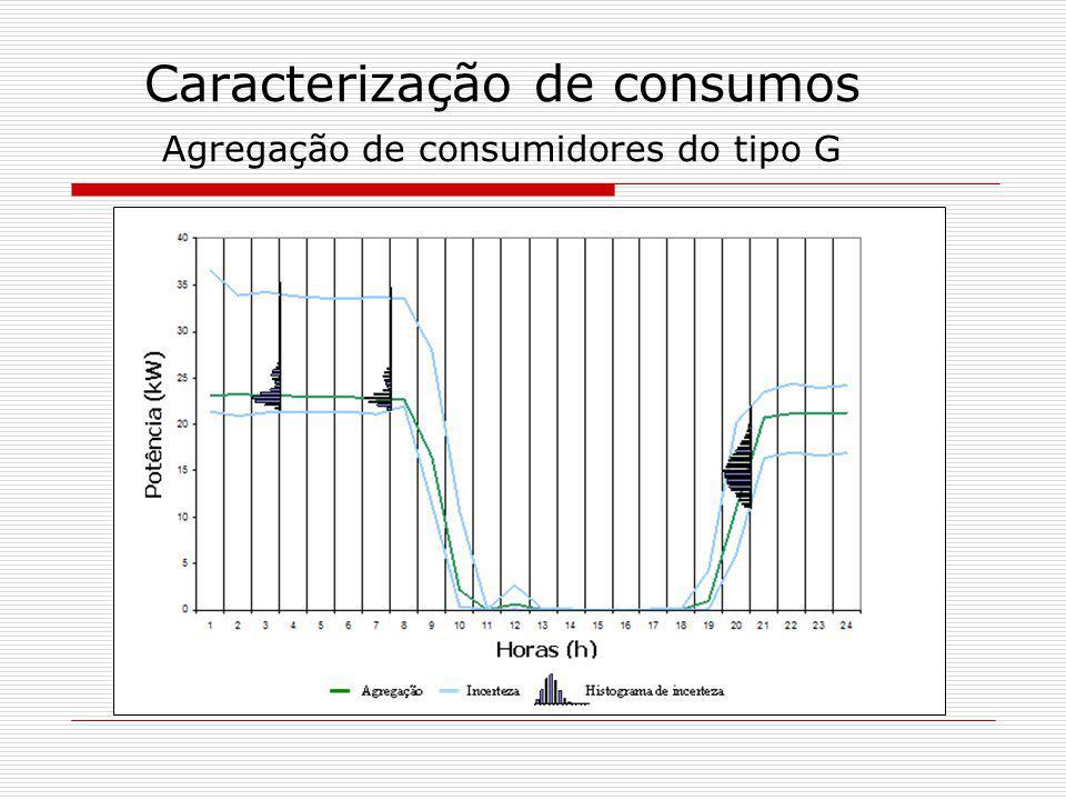 Caracterização de consumos Agregação de consumidores variados
