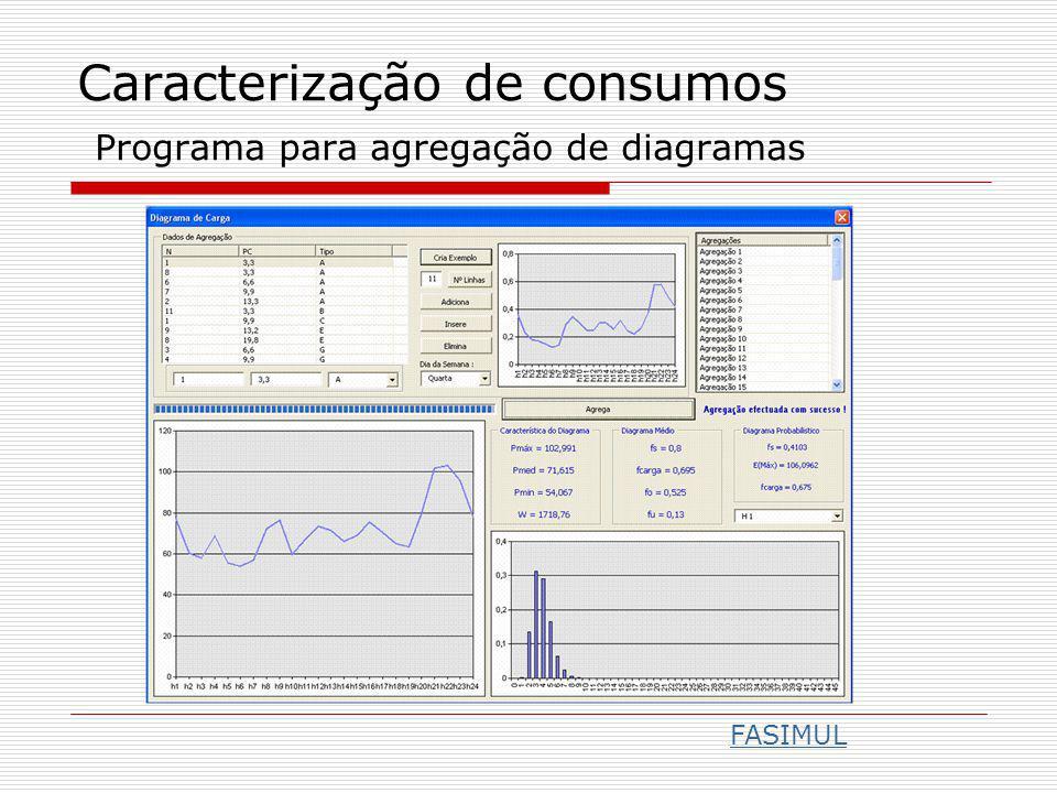 Caracterização de consumos Programa para agregação de diagramas FASIMUL