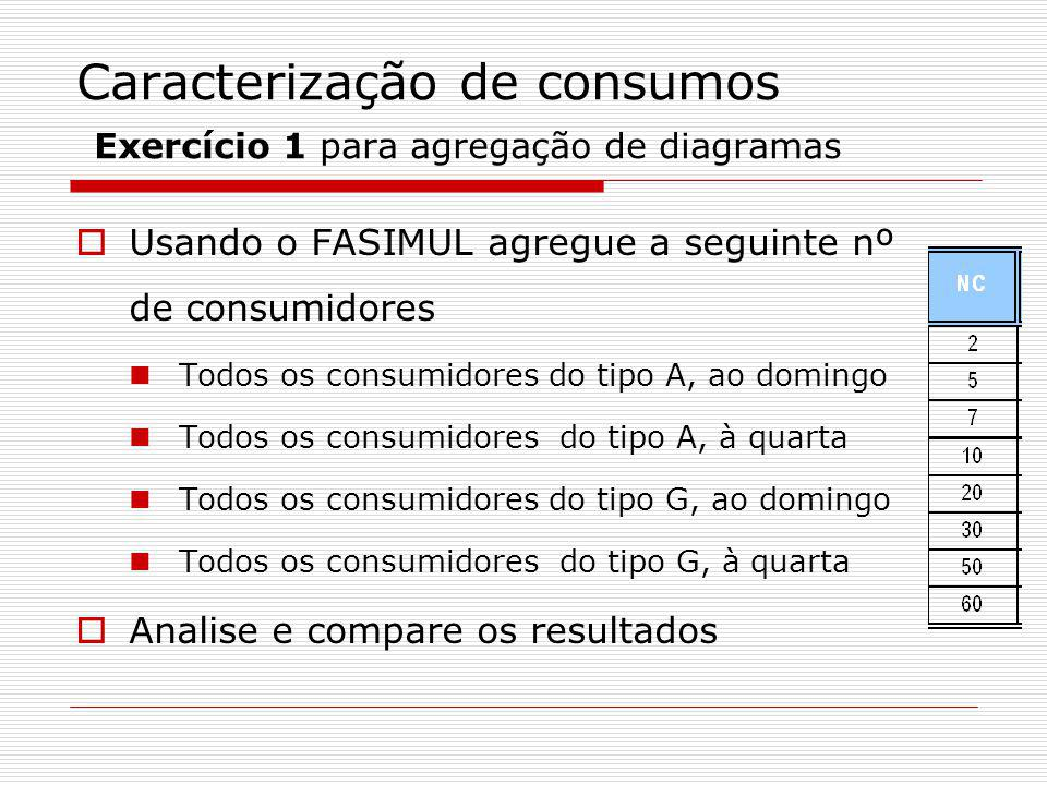 Caracterização de consumos Exercício 2 para agregação de diagramas Agregue o seguinte conjunto de consumidores para uma quinta-feira Repita o processo para 2xNº de consumidores e 3xnº.