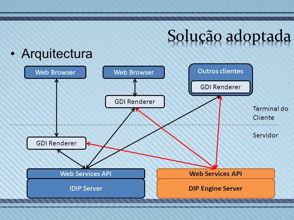 Outros clientes GDI Renderer Web Services API GDI Renderer Terminal do Cliente Servidor Web Browser IDIP Server Web Services API DIP Engine Server Arq