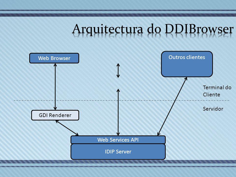 Outros clientes GDI Renderer Web Services API GDI Renderer Terminal do Cliente Servidor Web Browser IDIP Server