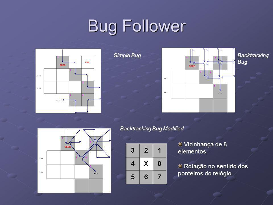 Bug Follower Vizinhança de 8 elementos Rotação no sentido dos ponteiros do relógio Simple Bug Backtracking Bug Backtracking Bug Modified