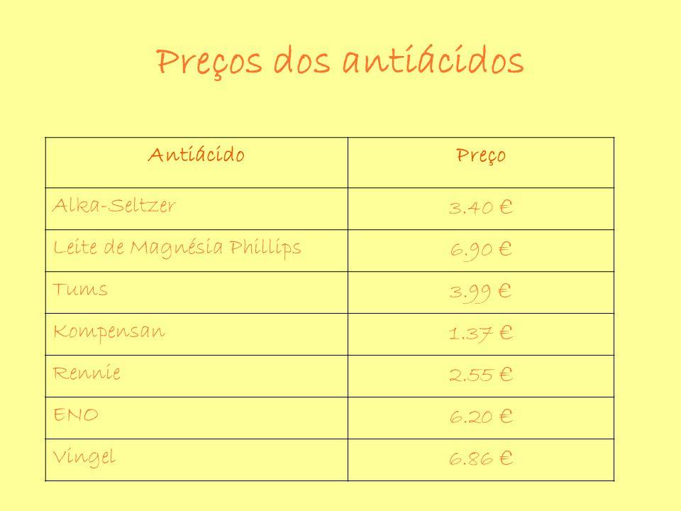 AntiácidoPreço Alka-Seltzer 3.40 Leite de Magnésia Phillips 6.90 Tums 3.99 Kompensan 1.37 Rennie 2.55 ENO 6.20 Vingel 6.86 Preços dos antiácidos