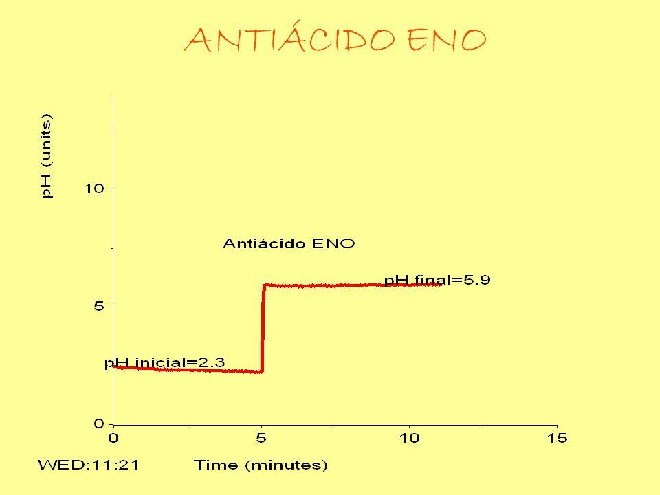 ANTIÁCIDO ENO