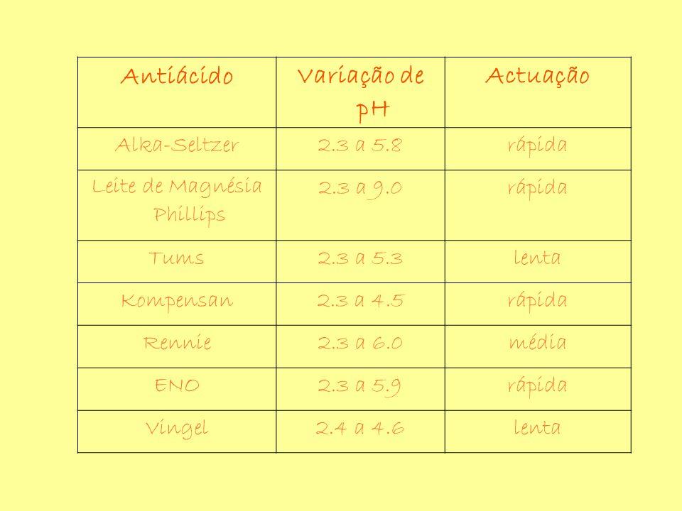 AntiácidoVariação de pH Actuação Alka-Seltzer2.3 a 5.8rápida Leite de Magnésia Phillips 2.3 a 9.0rápida Tums2.3 a 5.3lenta Kompensan2.3 a 4.5rápida Rennie2.3 a 6.0média ENO2.3 a 5.9rápida Vingel2.4 a 4.6lenta