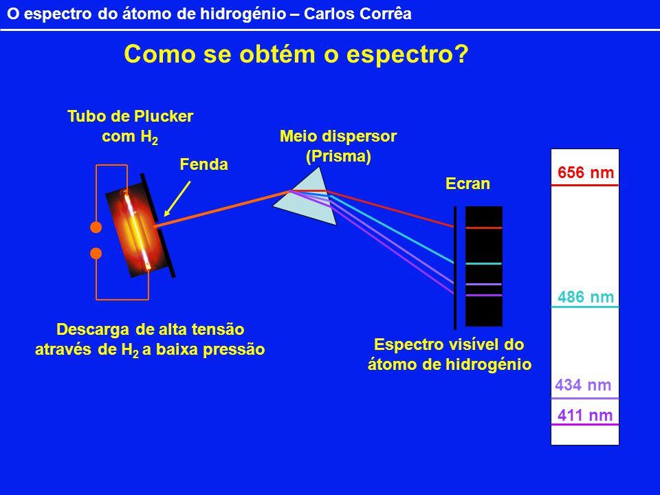 O espectro do átomo de hidrogénio – Carlos Corrêa Descarga de alta tensão através de H 2 a baixa pressão Tubo de Plucker com H 2 Fenda Meio dispersor