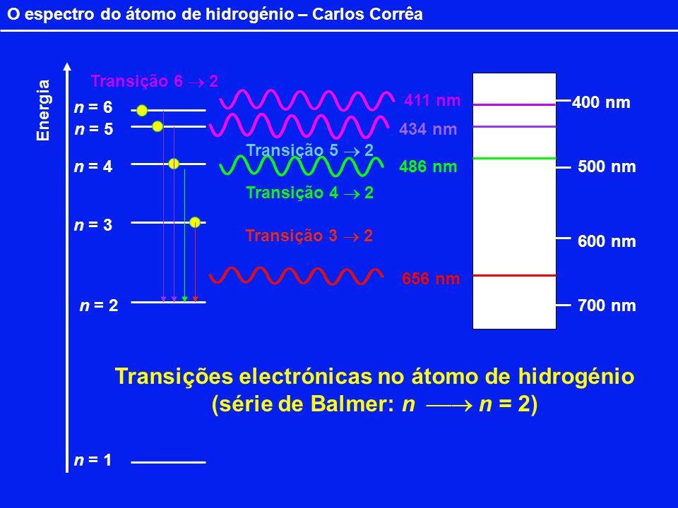 O espectro do átomo de hidrogénio – Carlos Corrêa n = 1 n = 2 n = 3 n = 5 n = 4 n = 6 656 nm 411 nm 434 nm 486 nm 400 nm 600 nm 700 nm 500 nm Energia