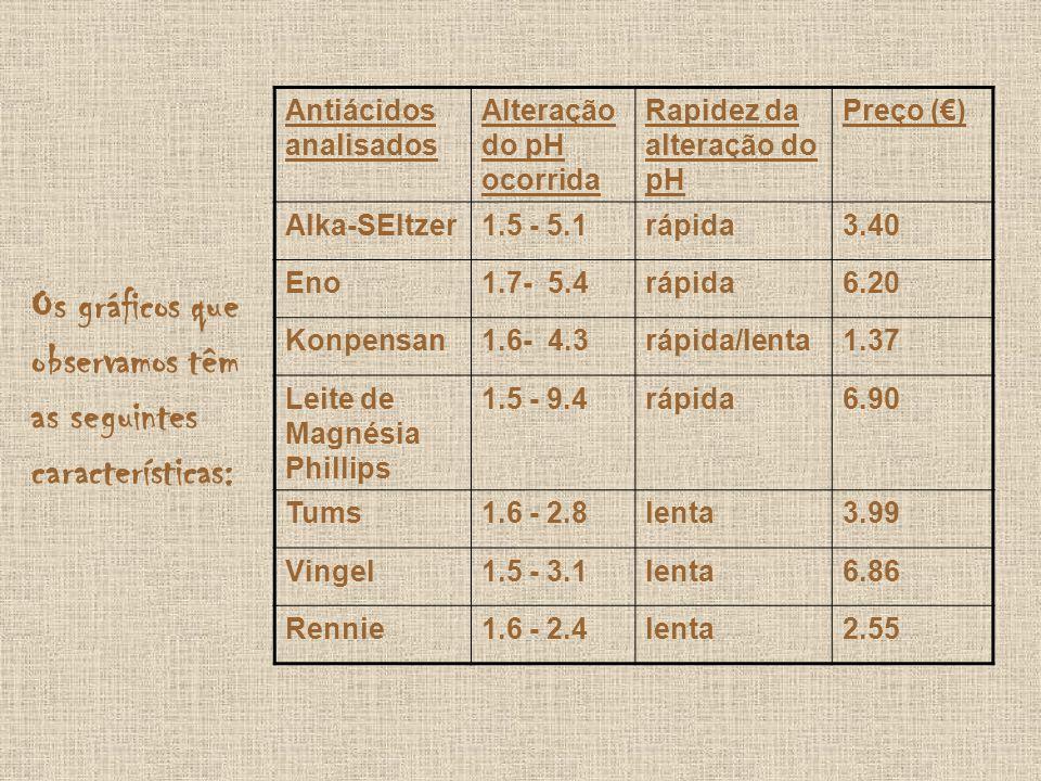 Os gráficos que observamos têm as seguintes características: Antiácidos analisados Alteração do pH ocorrida Rapidez da alteração do pH Preço () Alka-S
