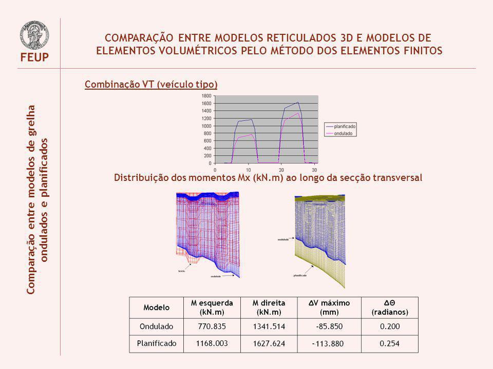 COMPARAÇÃO ENTRE MODELOS RETICULADOS 3D E MODELOS DE ELEMENTOS VOLUMÉTRICOS PELO MÉTODO DOS ELEMENTOS FINITOS Comparação entre modelos de grelha ondul