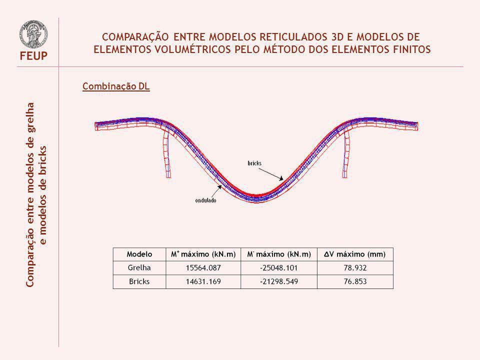 COMPARAÇÃO ENTRE MODELOS RETICULADOS 3D E MODELOS DE ELEMENTOS VOLUMÉTRICOS PELO MÉTODO DOS ELEMENTOS FINITOS Comparação entre modelos de grelha e mod